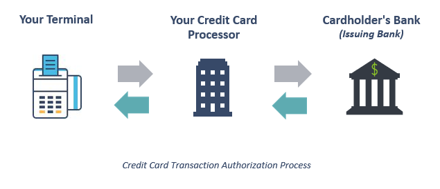 credit cards for sales or purchases